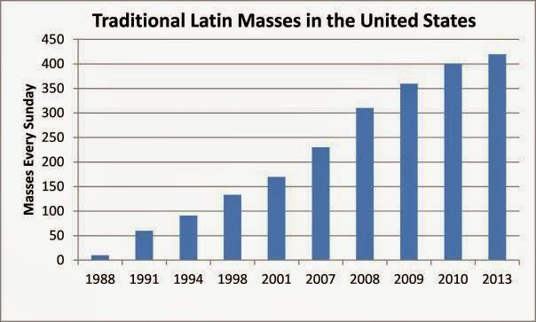 Ilość miejsc z coniedzielną tradycyjną Mszą w USA