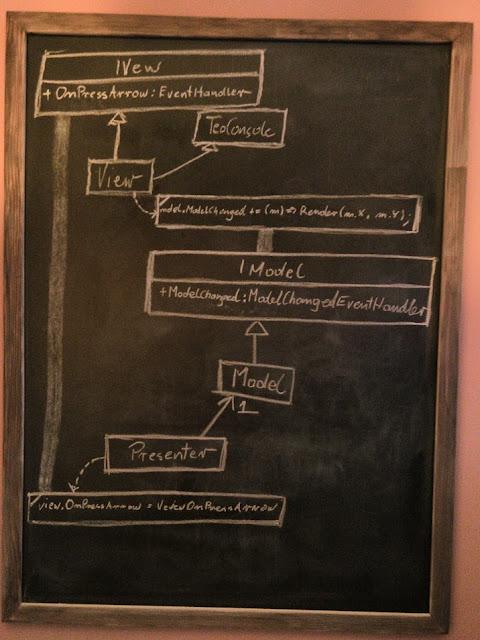 MVP Supervising Controller - diagram klas