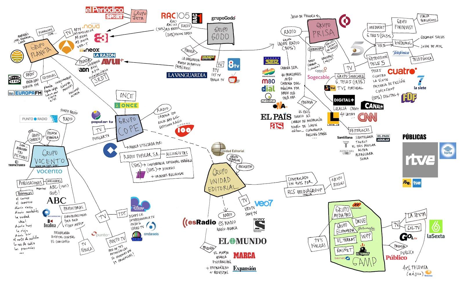 Los Medios de Comunicación en España