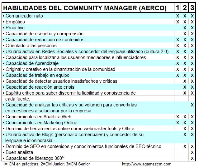 Community Manager habilidades