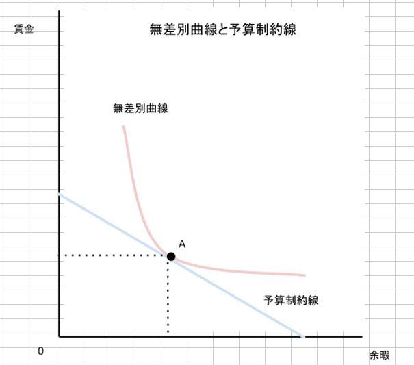 無差別曲線と予算制約線