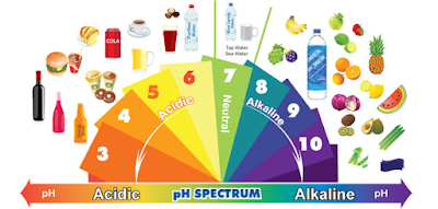 How to make and what are the benefits of alkaline water ?