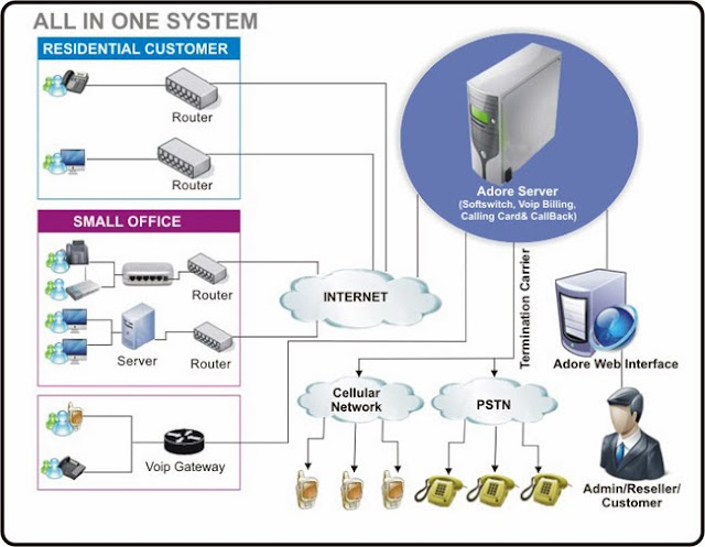Hệ thống VoIP VoIPswitch