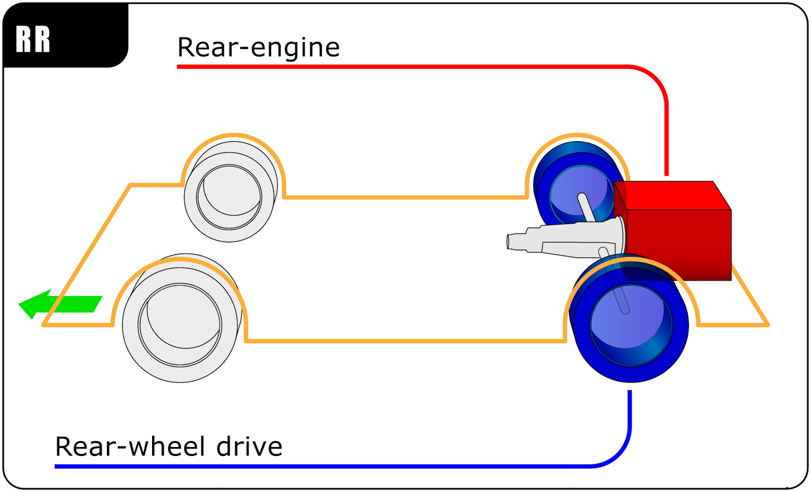 Mecanico Engenheiros 2015 01twinchargertheoryturbocharger Layout Diagram Rear Engine Wheel Drive Places Both The And Wheels At Of Vehicle