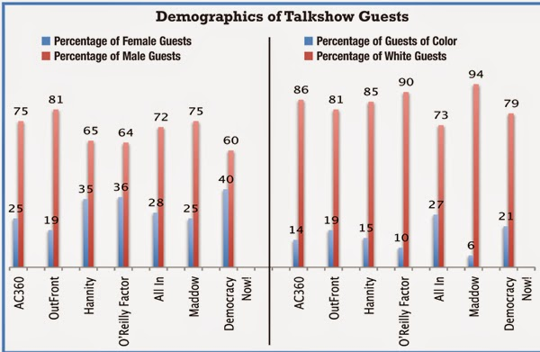 Demographics of Talkshow Guests
