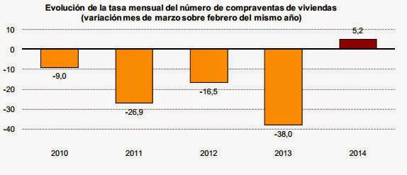 Evolución de la tasa mensual de compraventa de viviendas