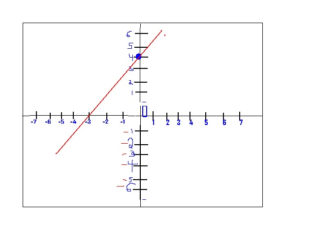 8th grade math: M8A4.c.Graph equations of the form y=mx+b