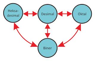 Peta konversi sistem bilangan