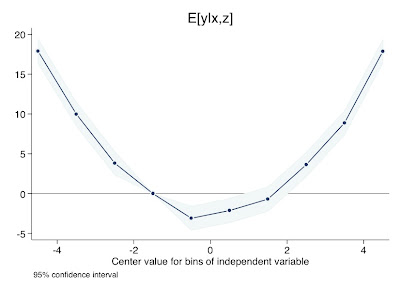 how to create dummy variables in stata using strings