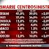 SWG il sondaggio sulle primarie del centrosinistra