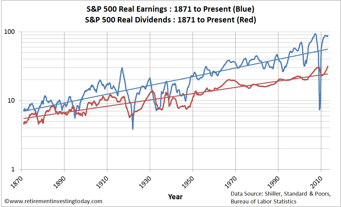 Chart of Real S&amp;P500 Earnings and Real S&amp;P500 Dividends