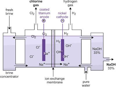 Aplikasi KImia : Pembuatan Natrium Hidroksida Skala Industri dan Aplikasinya
