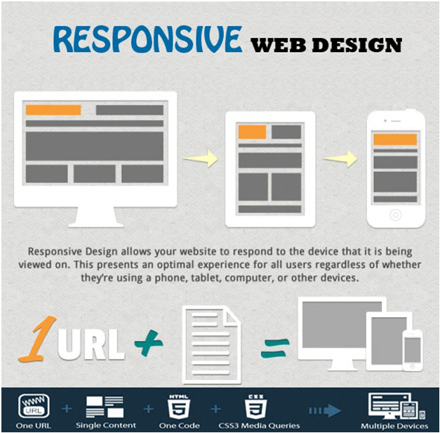 Responsive Web Design