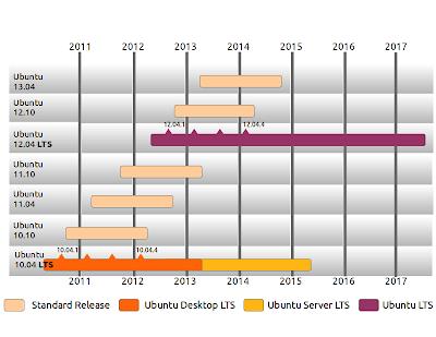 Tempo de suporte de atualizações do Ubuntu
