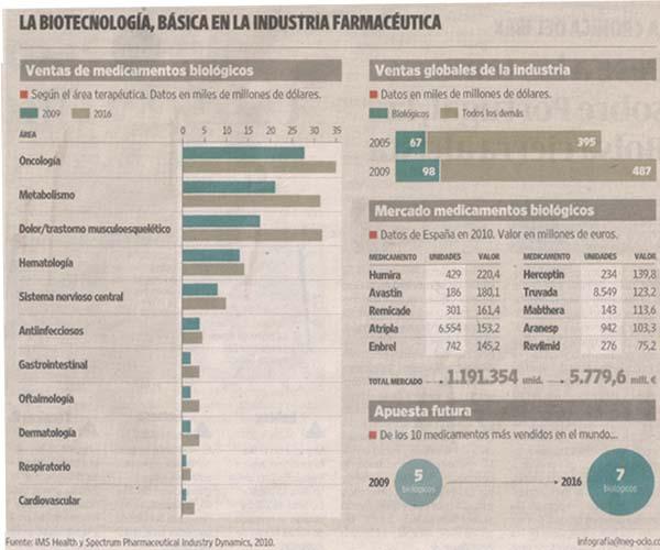 infografia biofarmacos