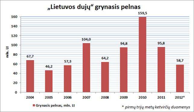 Lietuvos dujų pelnas