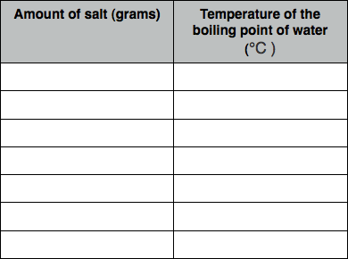 how table salt affects the boiling Salt on the boiling point of water in it beakers filled with the same of amount of distilled water containing different amounts of dissolved common salt are used and the aim is to determine the boiling point of the aqueous solution in each beaker.