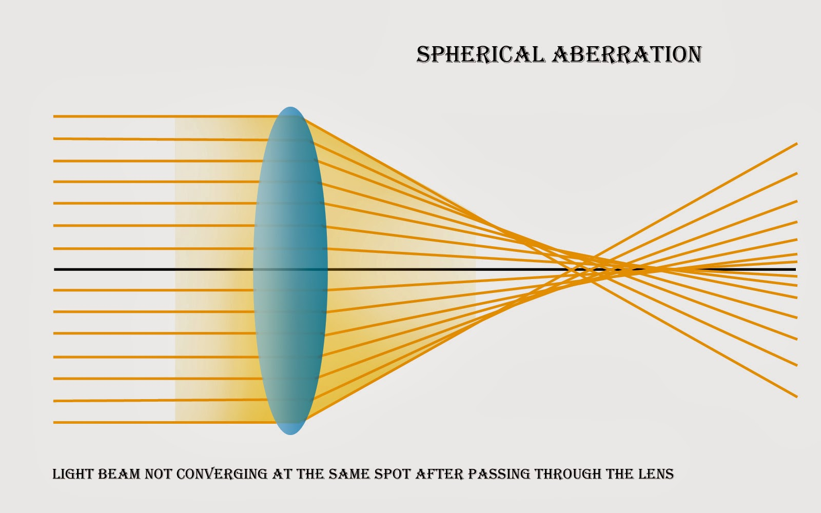 shperical aberration