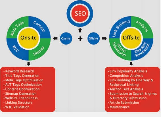 SEO Flow Process