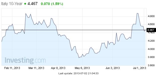 Ожидания от июльского ЕЦБ