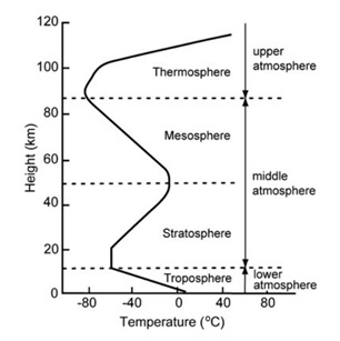 Hydropedia pratik solankis blog 2015 the atmosphere is broadly divided into four major zones viz troposphere stratosphere mesosphere and thermosphere characteristics of these zones are ccuart Images