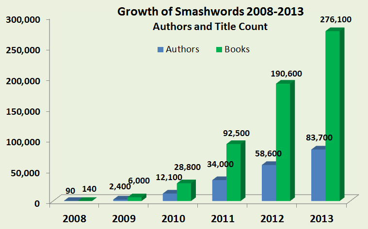 Smashwords: December 2013