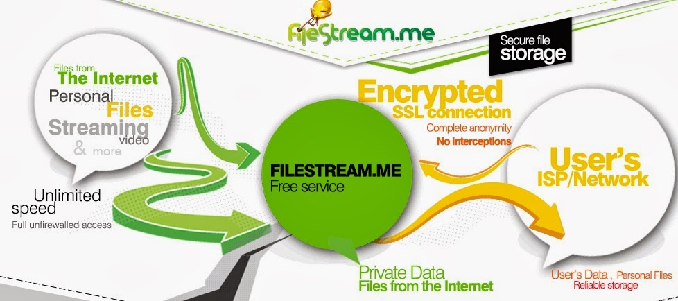 File Stream Cloud Torrent