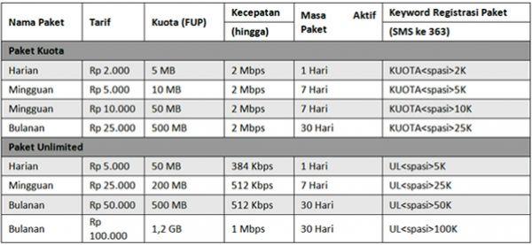 Promo Paket Internet Android Murah Dari Indosat Dan XL