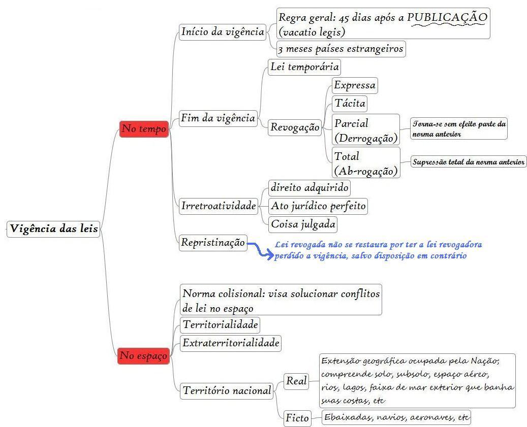 Mapas mentais para concursos de TI: LINDB