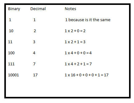 binary number system How to add binary numbers the binary number system works similarly to the base 10 decimal system we are used to using, except that it is a base 2 system consisting of only two digits, 1 and.