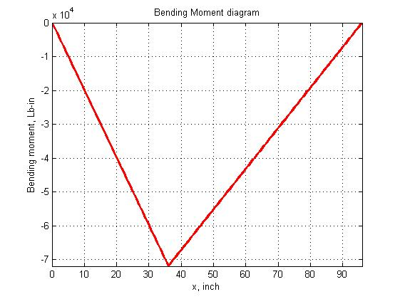 Mechanics  Shear force and Bending Moment diagrams using Matlab