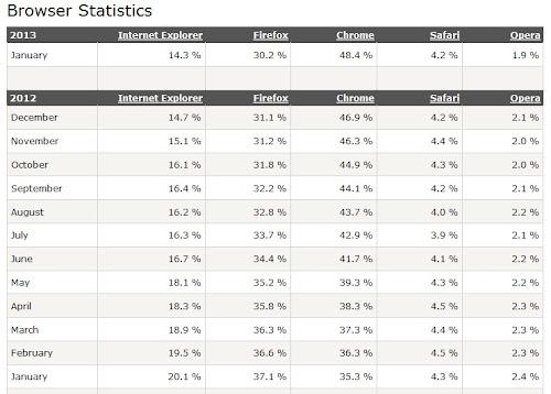 Software Browser Internet Terbaik dan Tercepat 2013
