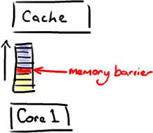 MemoryBarrier