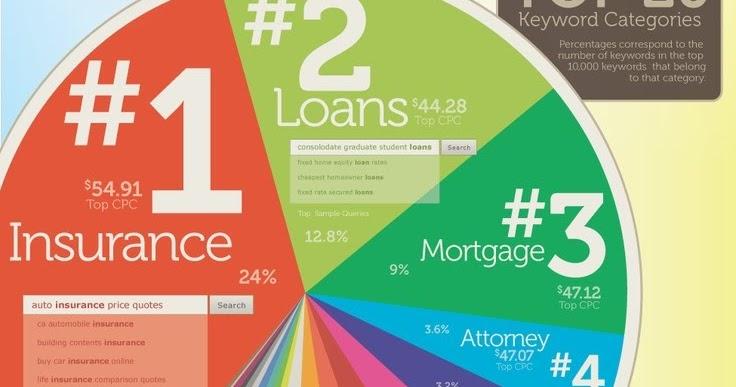 google finance how to get key statistics