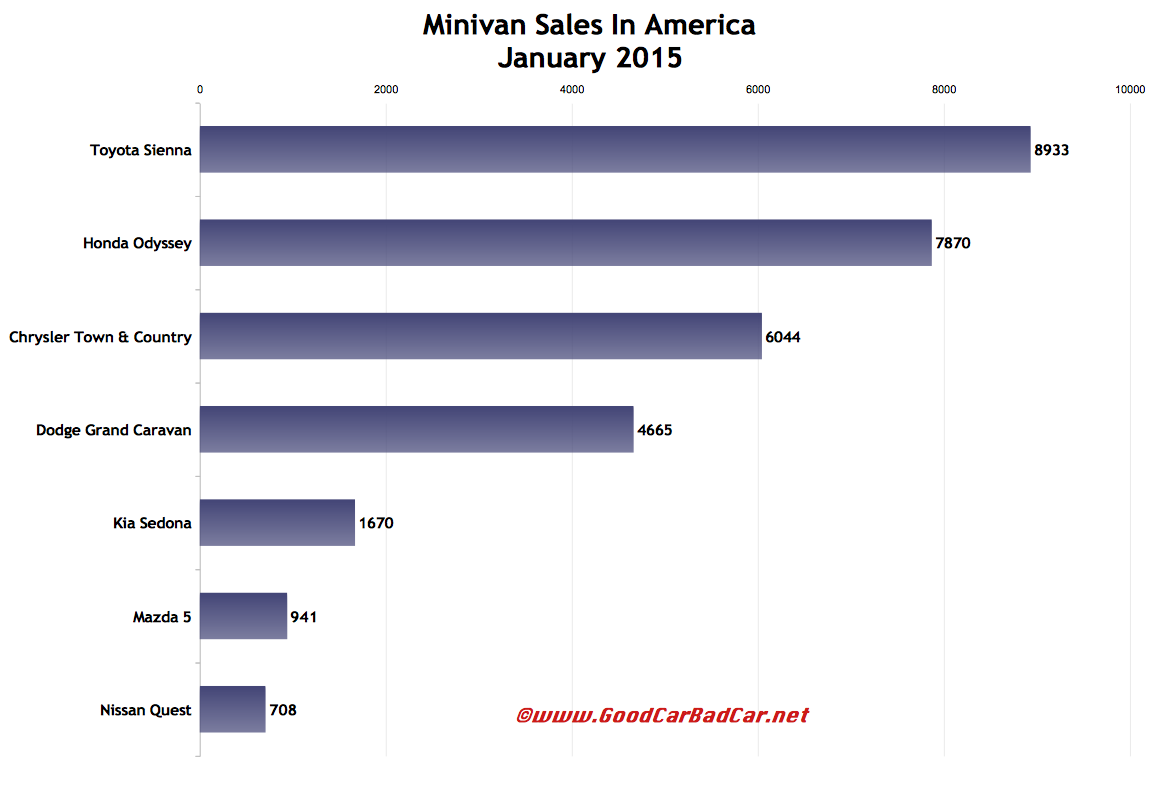 USA minivan sales chart January 2015