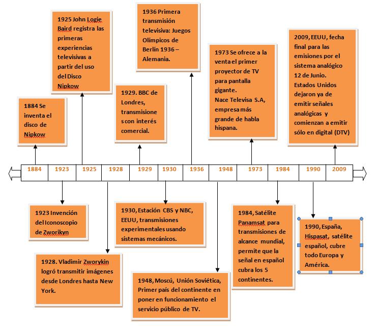 HISTORIA DEL PERIODISMO MUNDIAL: Factores de desarrollo de la ...