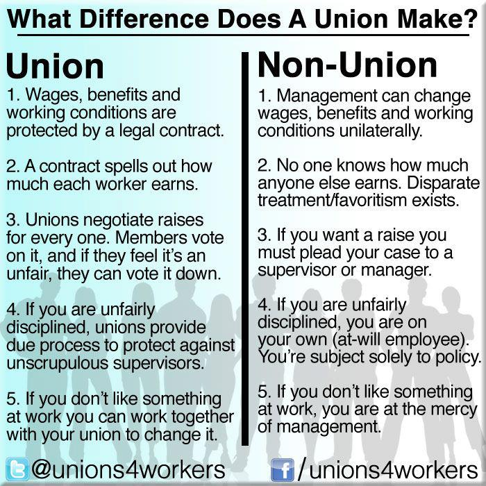 labor unions pros and cons essay