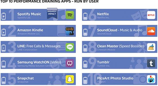 Android: Apps que consomem mais bateria, memória e internet 05