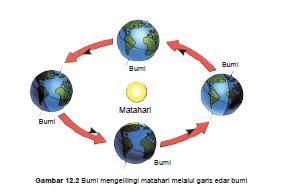 Perputaran Bumi