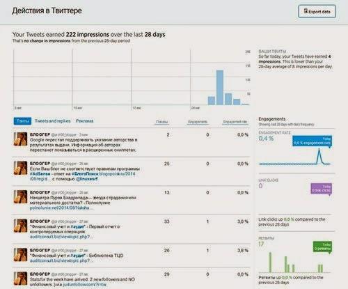 Аналитика Twitter действия в Твиттере