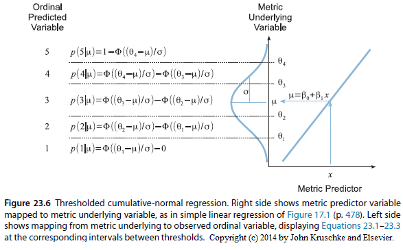 Ordinal probit regression: Transforming polr() parameter values to make them more intuitive