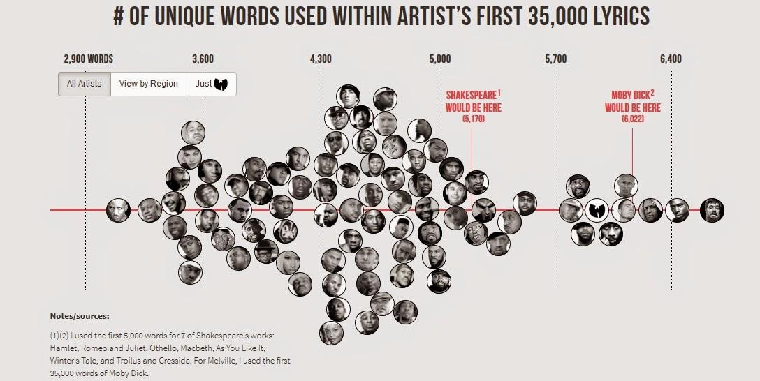 estudio comparativo de vocabulario