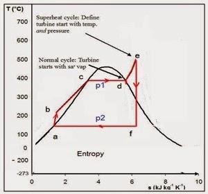 Kalimat termodinamika prinsip kerja tenaga uap gb 3 diagram t s siklus pltu siklus rankine ccuart Choice Image