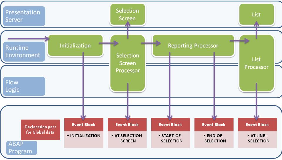 Selection Screens in SAP ABAP