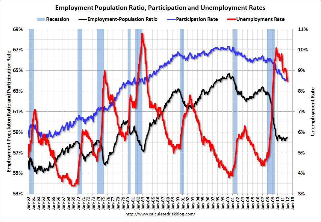 Calculated Risk's Employment-Population Ratio