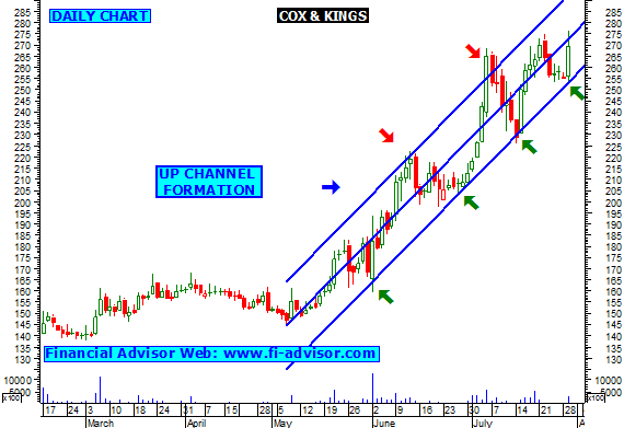 Cox and kings forex india