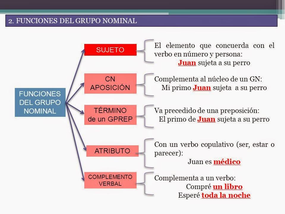 https://luisamariaarias.wordpress.com/lengua-espanola/tema-10/el-sujeto-y-el-predicado/