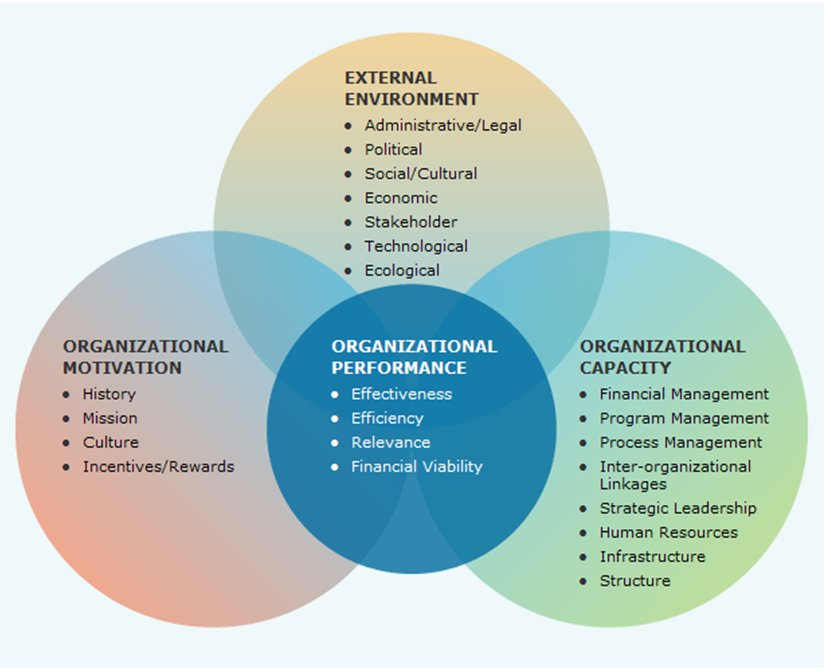 The Influence of Organizational Culture on the
