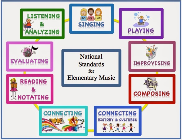 http://www.teacherspayteachers.com/Product/Standards-Poster-Set-for-Elementary-Music-336930