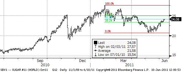 Commodity trading advisor definition